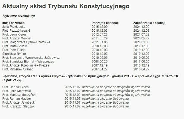 Skład Trybunału Konstytucyjnego na dzień 1 marca 2016 r.