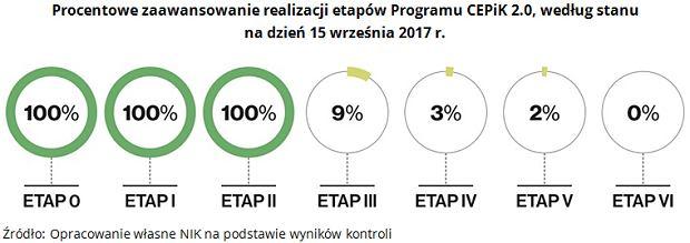 Realizacja etapów CEPiK 2.0