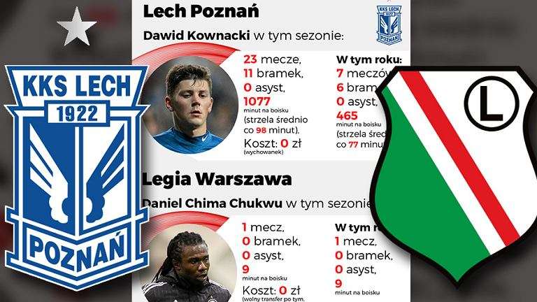 Legia - Lech