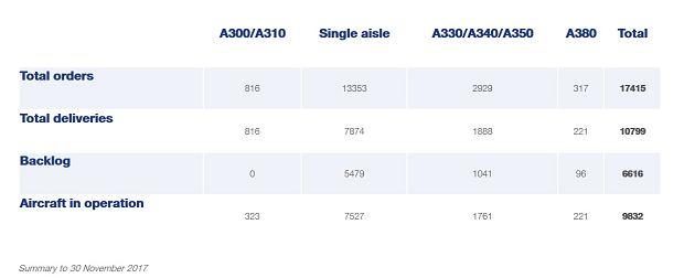 Zamówienia i dostawy Airbusa, stan na koniec listopada 2017