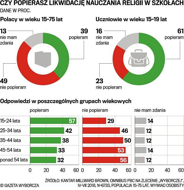 a95d28ea2842d Większość Polaków chce religii w szkołach