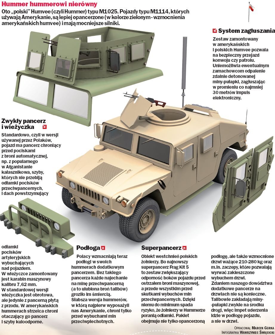 would like this Humvee and  M1114 Hmmwv