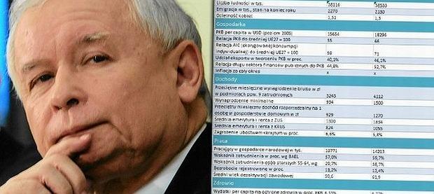Jarosław Kaczyński/ tabela Pawła Wimmera