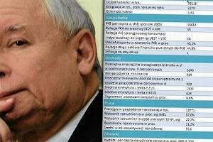 """Kaczy�ski: """"Wielka bieda w Polsce"""". A dziennikarz si�gn�� do danych..."""