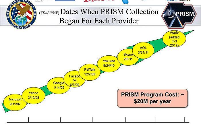 Slajd z prezentacji na temat PRISM pokazujący kolejność przystępowania uczestników do programu