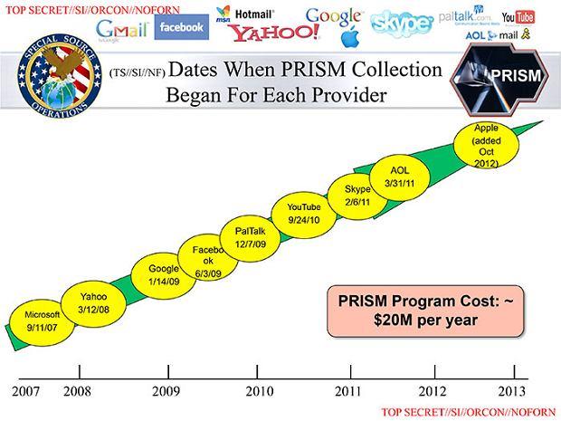 Slajd z prezentacji na temat PRISM pokazuj�cy kolejno�� przyst�powania uczestnik�w do programu