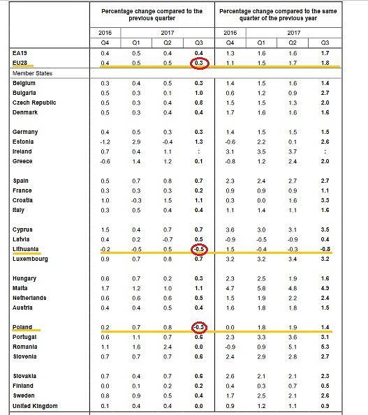 Zmiana zatrudnienia w UE w trzecim kwartale