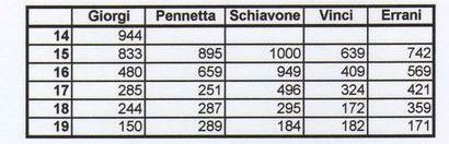Tabelka z wynikami Camili Giorgi w porównaniu z wynikami innych Włoszek