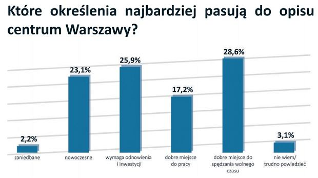 Jak oceniają Warszawę mieszkańcy