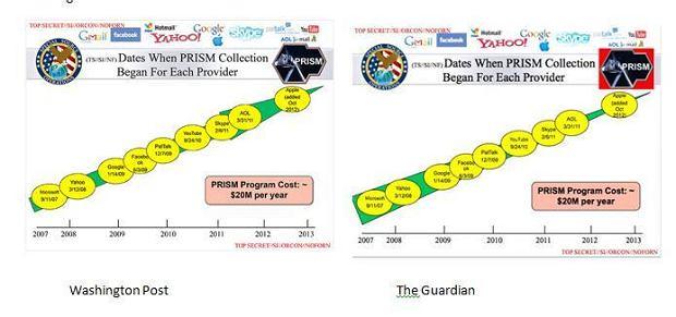 Różnice w slajdach pokazanych przez The Guardian i The Washington Post