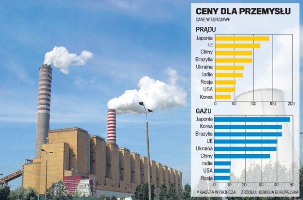 Kraje UE musz� ograniczy� emisj� CO2. Decyzja ws. �upk�w wygran� Polski