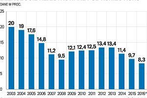 Rekord bije rekord. Bezrobocie znowu w dół. W marcu 8,1 proc. - najmniej od 26 lat