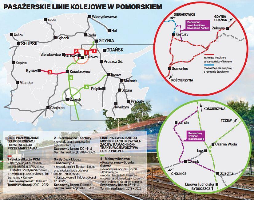 Intercity na Kaszubach, kolejowa obwodnica Kartuz, PKM w Sierakowicach. Epokowe inwestycje na kolei