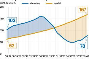 Ile mamy majątku? W ciągu najbliższych 25 lat Polacy odziedziczą 2,7 bln zł