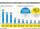 W Polsce ma�o b��d�w w wydawaniu unijnych pieni�dzy