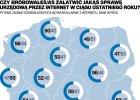 Jakie są największe problemy naszej e-administracji?