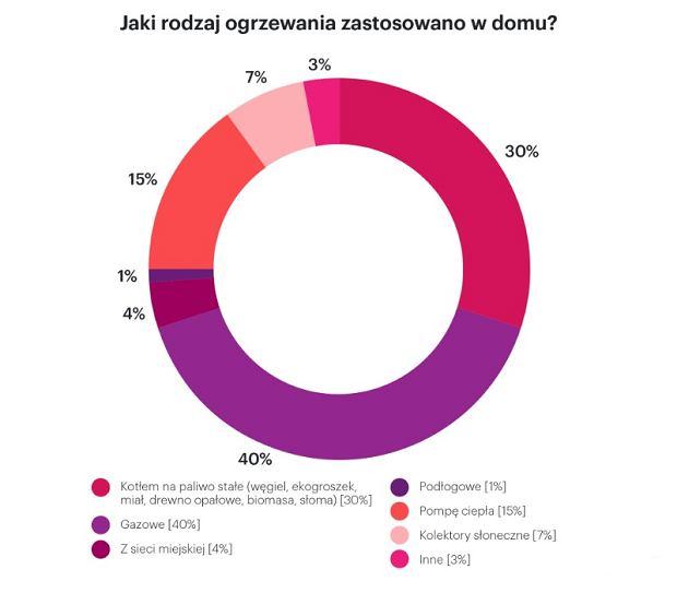Raport 'Polacy o budowie i zakupie domu', Oferteo.pl