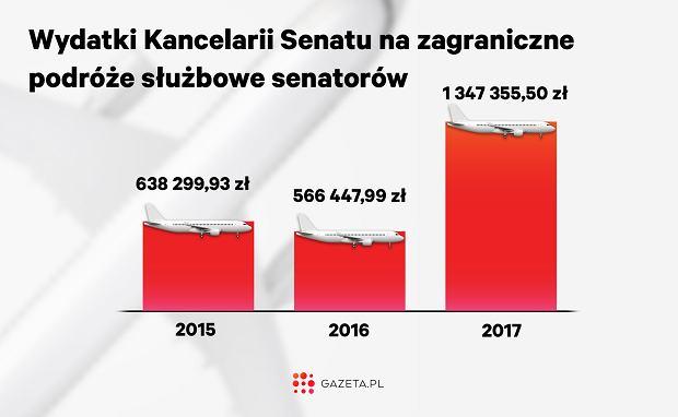 W 2017 roku na zagraniczne podróże służbowe senatorów Kancelaria Senatu wydała więcej niż łącznie przez dwa wcześniejsze lata