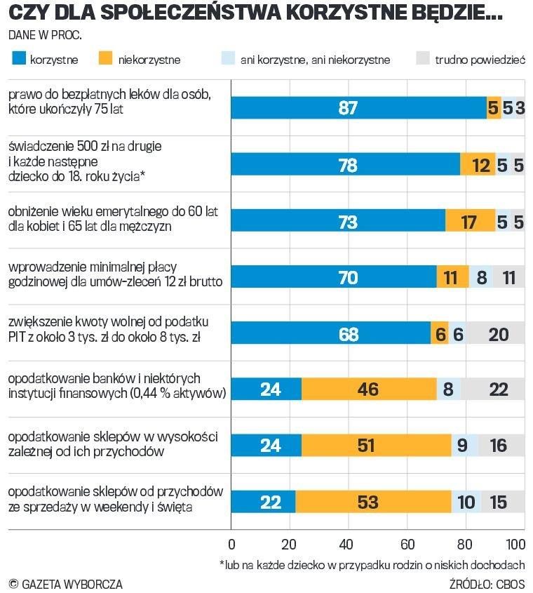 Większość Polaków popiera socjalne pomysły PiS
