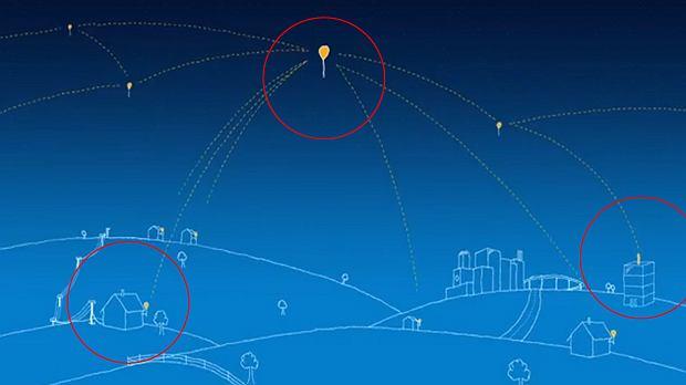 Schemat komunikacji balonów Google z Ziemią