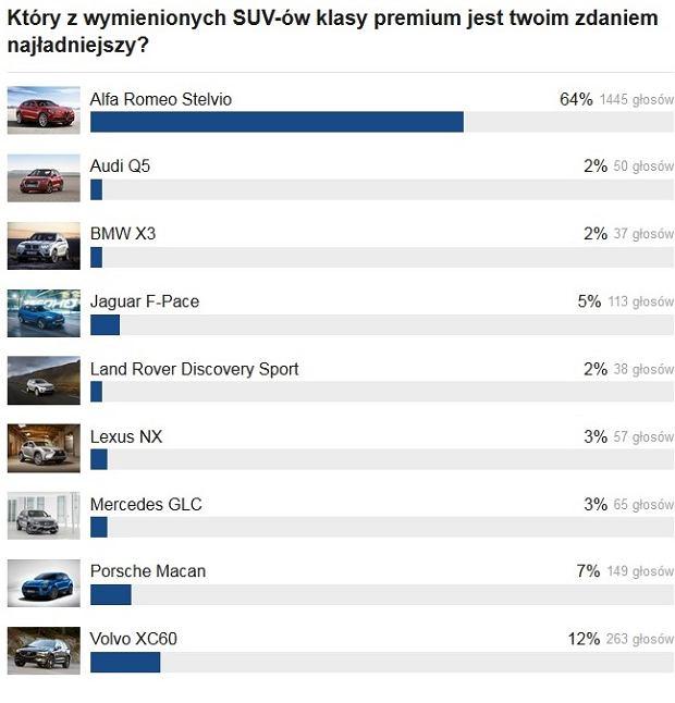 Wyniki głosowania | Pojedynek luksusowych SUV-ów. Który najładniejszy?