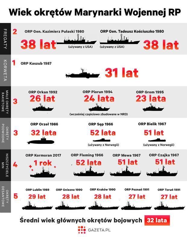 Wiek okrętów Marynarki Wojennej RP
