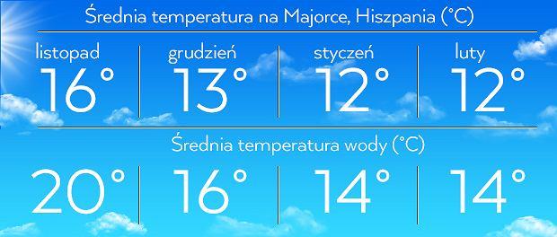 Średnia temperatura na Majorce