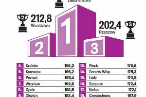 Wielki ranking miast. Fina�. Zielona G�ra, Rzesz�w i Warszawa to najlepsze miasta dla m�odych