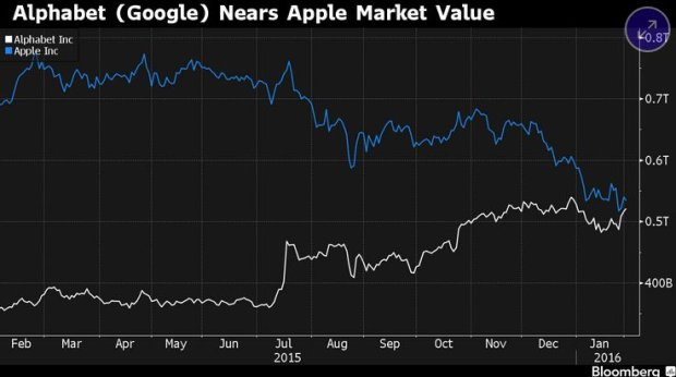 Wykres prezentuj�cy kapitalizacj� rynkow� spó�ek Alphabet i APple