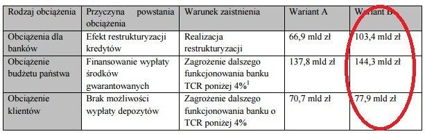 Koszty przewalutowania kredytów frankowych według KNF