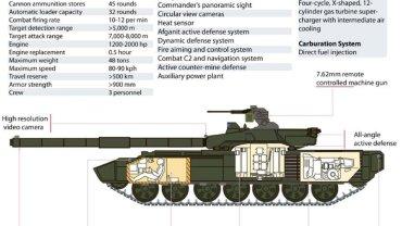 """To nowa rosyjska """"Armata""""? Agencja TASS ujawnia plany nowego czo�gu T-14"""