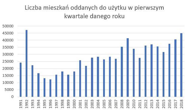 Liczba mieszkań oddanych do użytku w pierwszych trzech miesiącach roku