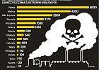 Polskie elektrownie węglowe w czołówce największych trucicieli Unii