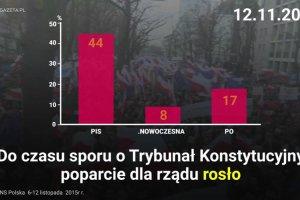 .Nowoczesna wyprzedzi�a Prawo i Sprawiedliwo�� w sonda�u poparcia dla partii politycznych