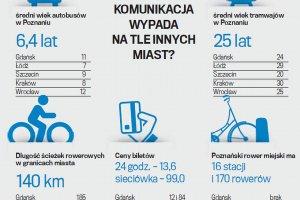 Komunikacja w Poznaniu na tle innych miast. Dobre pojazdy, drogie bilety