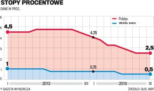 Stopy procentowe stoj� w miejscu. W Polsce i strefie euro