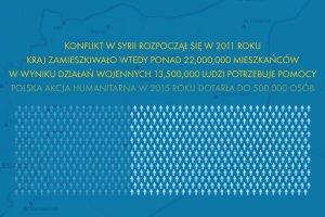 PAH pomaga w Syrii. W 2015 roku organizacja dotarła do 500 tys. osób