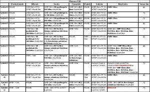 Plan treningowy na 12 tygodni bezpo�redniego przygotowania startowego do maratonów wiosennych, na czas 3:30