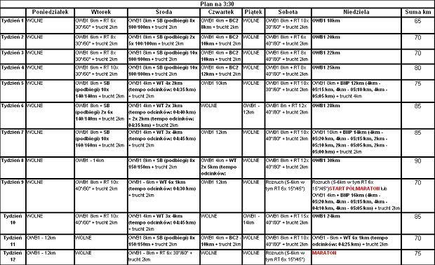 Plan treningowy na 12 tygodni bezpośredniego przygotowania startowego do maratonu na czas 3:30