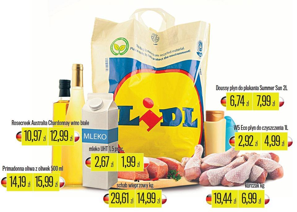 Porównanie cen w Polsce i Niemczech