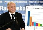 Sonda� TNS Polska: PiS zyskuje ponad 10 punkt�w procentowych. W Sejmie tylko cztery partie