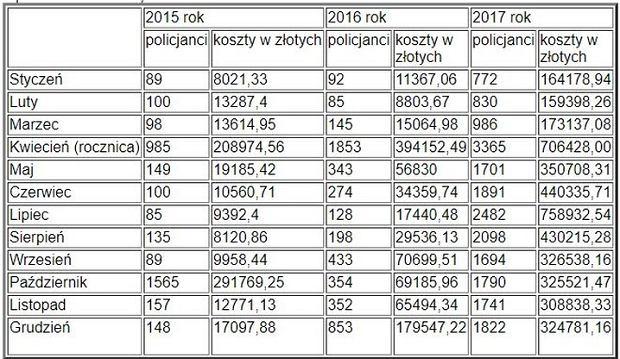 Koszty miesięcznic smoleńskich w Warszawie
