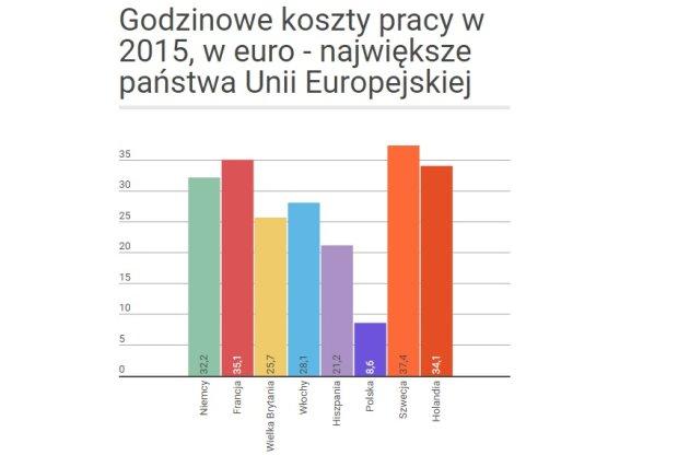 Godzinowe koszty pracy w 2015, w euro - największe państwa Unii Europejskiej