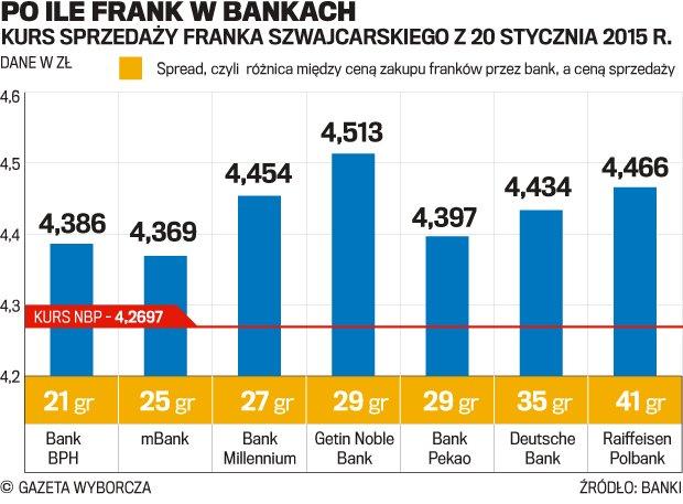 Drogi frank w polskich bankach. Spready winduj� raty kredyt�w