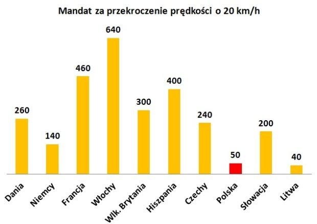 Wysokość mandatu za przekroczenie prędkości o 20 km/h