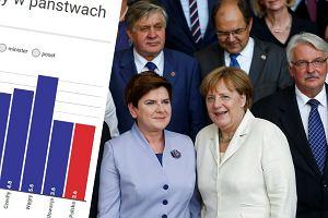 PiS chce podwy�szy� pensje ministrom i prezydentowi. Jak ich zarobki wypadaj� na tle Europy?