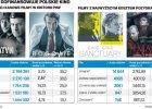 Instytut reaktywacji filmu. Ile kosztują polskie produkcje? Niektóre za dużo