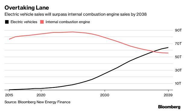Prognozowana sprzedaż tradycyjnych pojazdów oraz elektryków