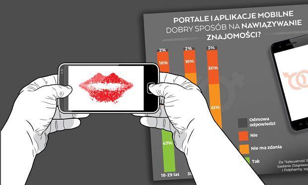 Prawie połowa Polaków w wieku 18-49 lat wierzy, że w Internecie można poznać kogoś naprawdę interesującego i nawet coś z nim zbudować trwalszego. Całkiem spora grupa jeszcze nie ma zdania, więc to zapewne nie koniec rewolucji. Za: Raport 'Seksualność Polaków 2017' prof. Zbigniewa Izdebskiego i Polpharmy, wykonawca: IQS
