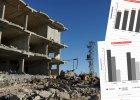 Syryjski upadek na czterech wykresach